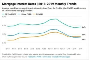 florida mortgage rates